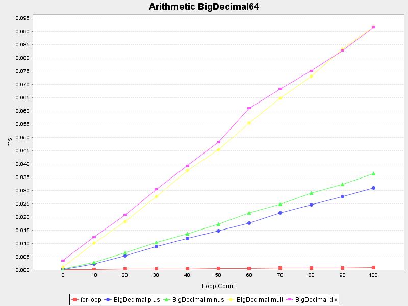 Arithmetic BigDecimal64