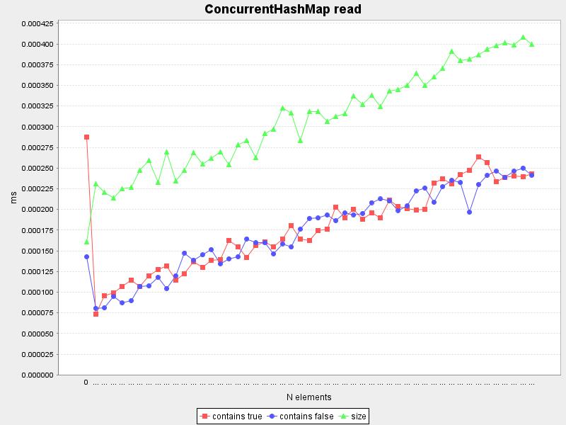 ConcurrentHashMap read