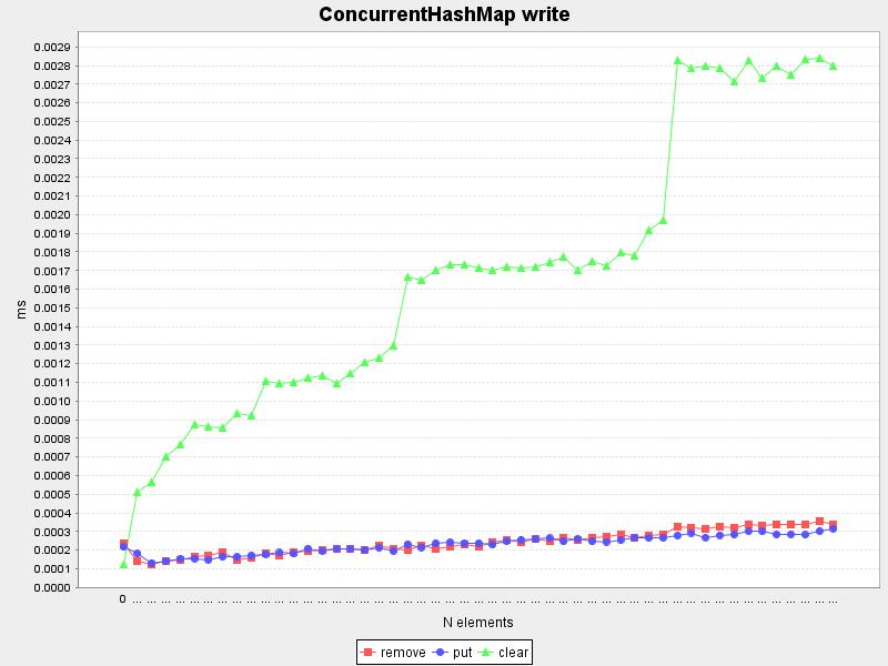 ConcurrentHashMap write
